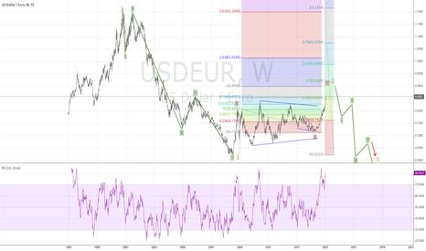 USDEUR: USD EUR A B C BEAR Correction UP to 1.0 Then CRASH