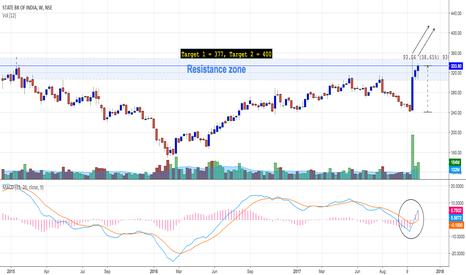 SBIN: SBI : High momentum trend