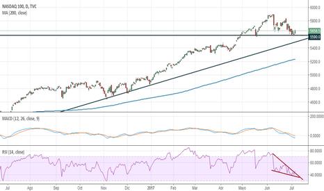 NDX: NASDAQ 100 En Gráfico Diario para gráficos inferiores.