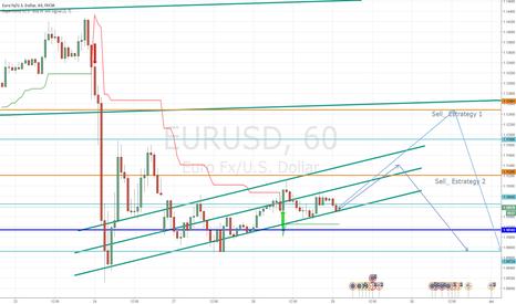 EURUSD: Expecting for a bearish movement EUR/USD