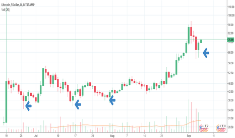 LTCUSD: Litecoin Appears to Have Bottomed