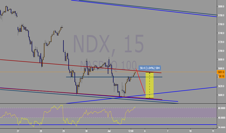 NDX: good for short at this point 5657.20
