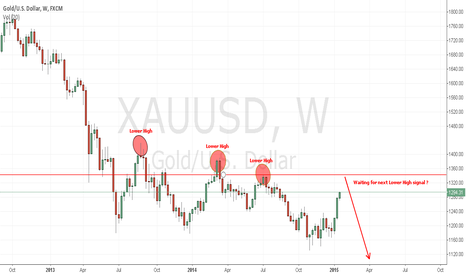XAUUSD: Looking next Lower High on Gold ?