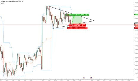 AUDNZD: AUDNZD Long Trade, Risk to Reward 3:1