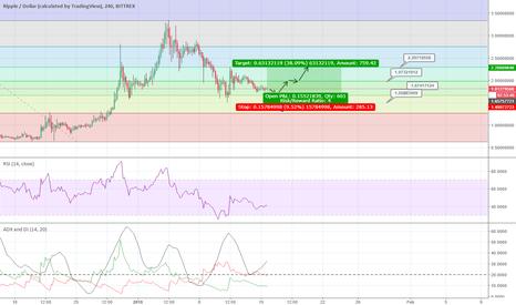 XRPUSD: XRP short-term analysis, good buy opportunity soon