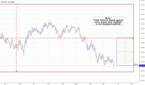 USDJPY: USD/JPY Currency Pair Chart