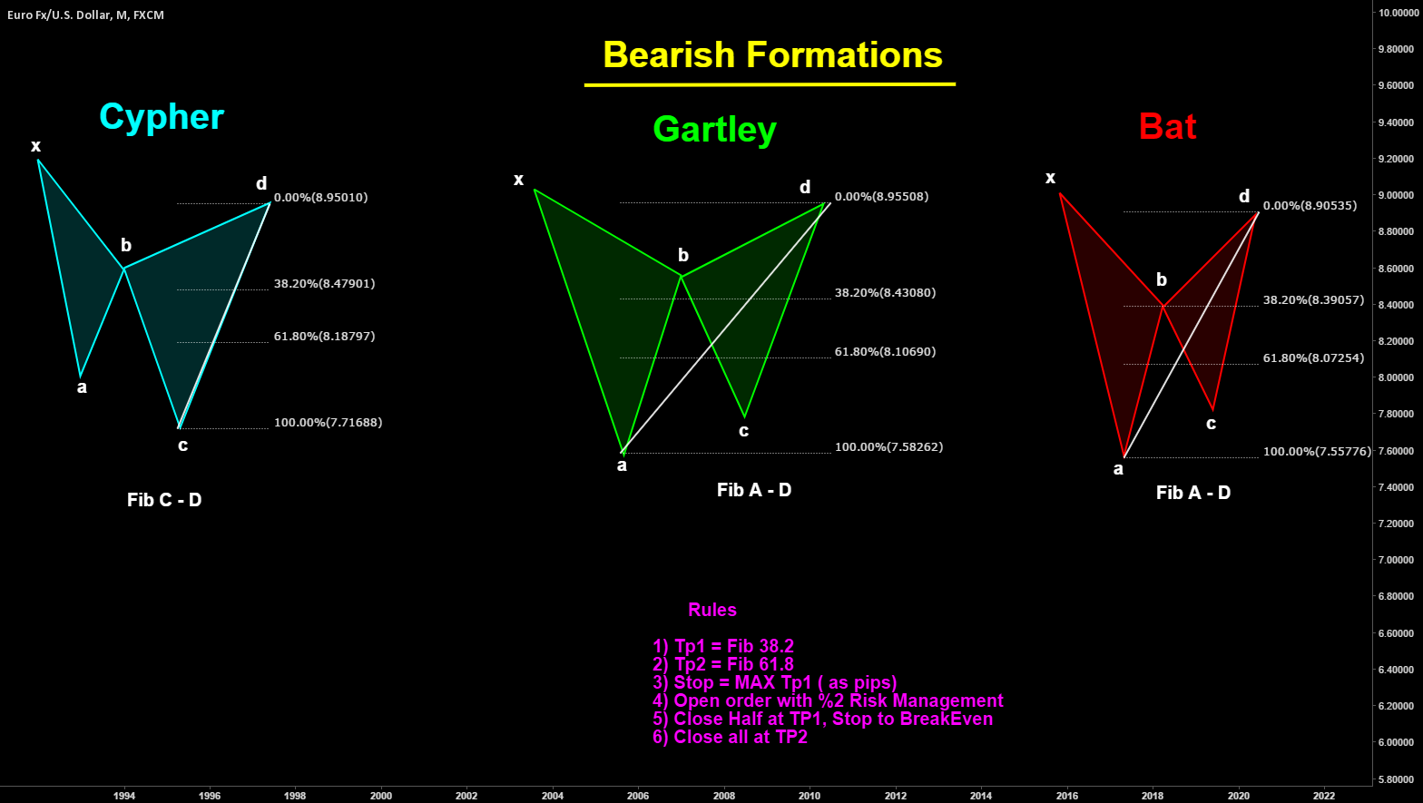 BEARISH HARMONIC FORMATIONS