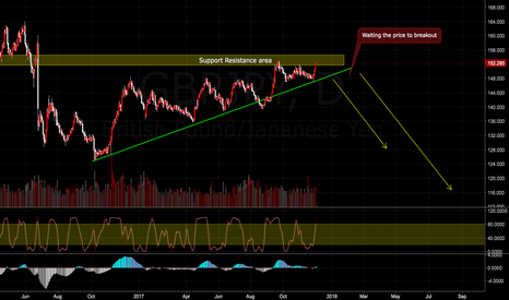 GBPJPY: GBPJPY Sell trade plan