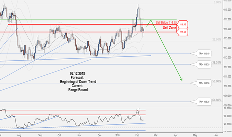 CHFJPY: Hunt this long-term Sell opportunity of CHFJPY, Don't miss it!!