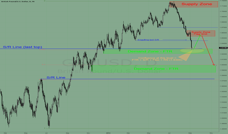GBPUSD: GBP/USD - strong demand confluence at 1.6220/6300