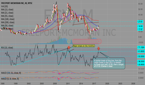FCX: Always check the long term