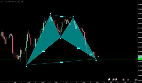 EURAUD: 欧元/纽元,上涨蝙蝠模式
