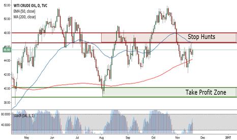 USOIL: Shorting Crude Oil