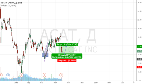 ACAT: ACAT moving up from support.