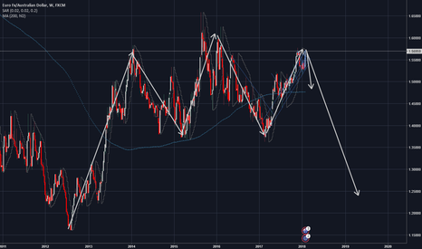 EURAUD: EUR-AUD // TIME TO SELL  &&  OVERBOUGHT