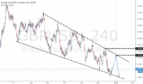 GBPUSD: GBP the price channel VS trend