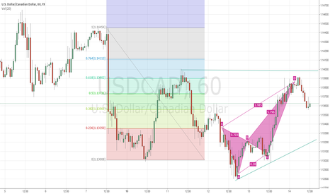 USDCAD: Perfectly! USDCAD!