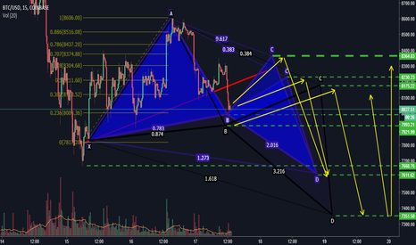 BTCUSD: 3 harmonic possibilities, depending on the B point formation