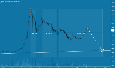 BTCUSD: Back to Bubble?