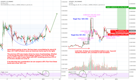 IOTABTC: IOTA - Let's start the New Year with Profits :) CUP AND HANDLE