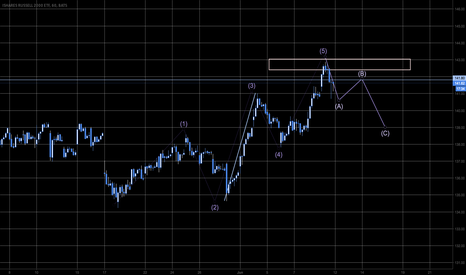IWM: No break out today Mr Russel