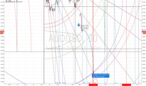 AUDUSD: short trade in audusd looms
