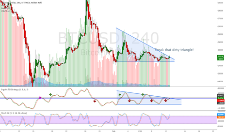 BTCUSD: All the bears are gonna kiss my grits baby!