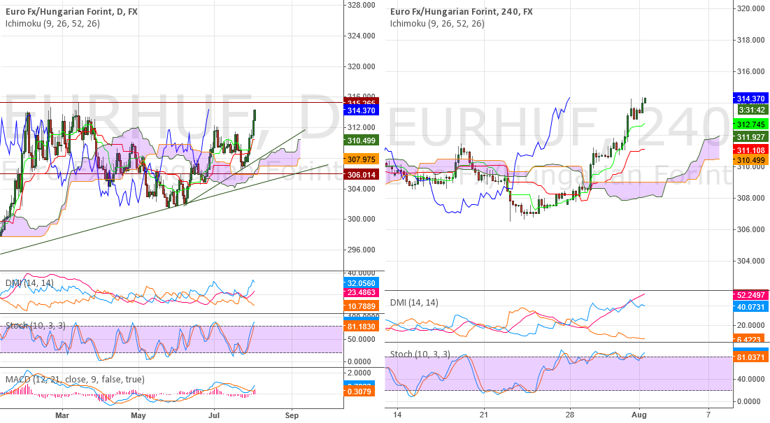 EURHUF - can spike to 315+, but we'll see a pullback, then buy!