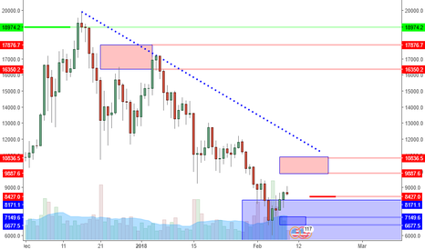 BTCUSD: BTCUSD: Poised For Retrace. Back To 7Ks? Or New Low?