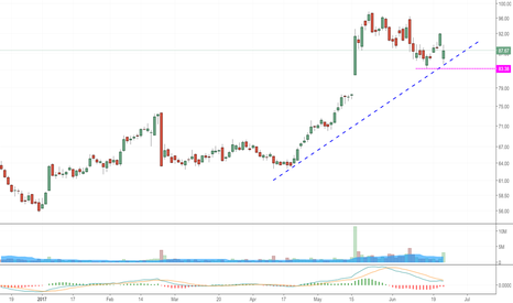 SINA: Bounce. July calls are great r/r