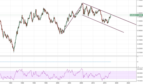 EURUSD: Is this really a flag?