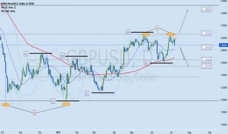 GBPUSD: GBPUSD Forex Analysis July 10-14