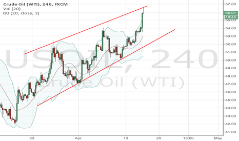 USOIL: I think to go short