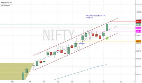 NIFTY: #NIFTY - Near channel top