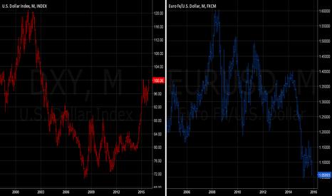 EURUSD: INTERMARKET - DOLLAR NEARS 13-YEAR HIGH AS EURO WEAKENS