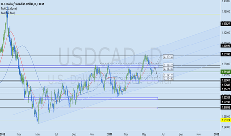USDCAD: USDCAD Forex Weekly Analysis May 29 - June 2, 2017