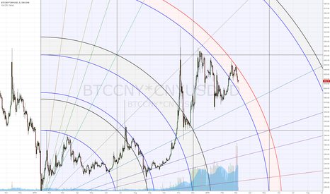 BTCCNY*CNYUSD: BTC in tight downward channel.