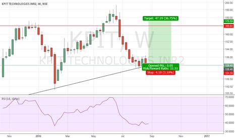 KPIT: excellent swing trade setup KPIT