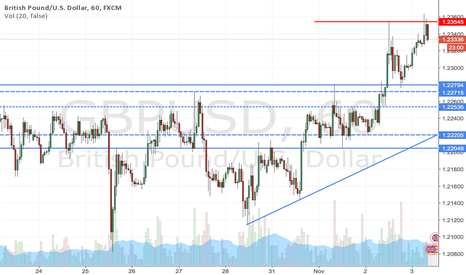 GBPUSD: GBPUSD is looking to go higher above 1.2280