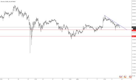 LTCUSD: ltcusd 60.minute charts