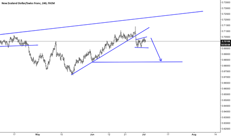 NZDCHF: NZDCHF watch out for a short