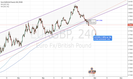EURGBP: Sell EURGBP , Target : 0.77 / 0.75