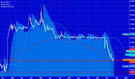 EURCZK: CZK is closed to price area where CNB started intervation 2013