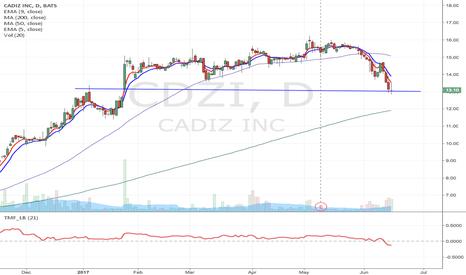 CDZI: CDZI - Potential breakdown short setup