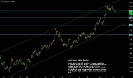 UKOIL: Brent Crude Oil: UKOIL  Shorting opportunity here