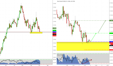 NZDUSD: Double Bottom with Structure
