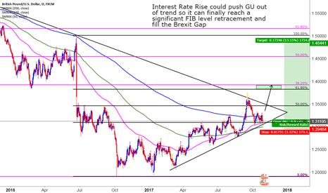 GBPUSD: GU to Break Trend on Interest Rise Decision