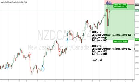 NZDCAD: NZDCAD HIGH TIMEFRAME SELL (4H SELL)*******600pips SETUP
