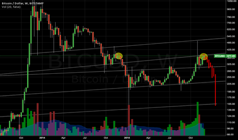 BTCUSD: mtgox bubble cycle finished