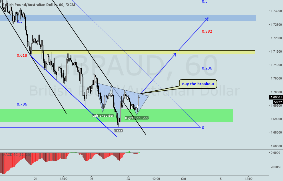 GBPAUD INVERSE HEAD AND SHOULDERS ON H1